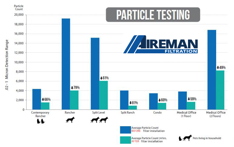 Aireman Filter System Test Results
